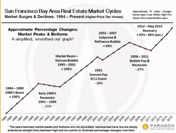 SF Market Cycles