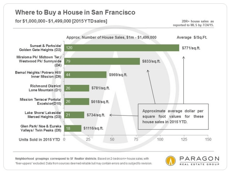 Where To Buy In SF_Blog_Par Hanji Real Estate